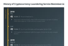 History of Cryptocurrency Laundering Service Bestmixer.io