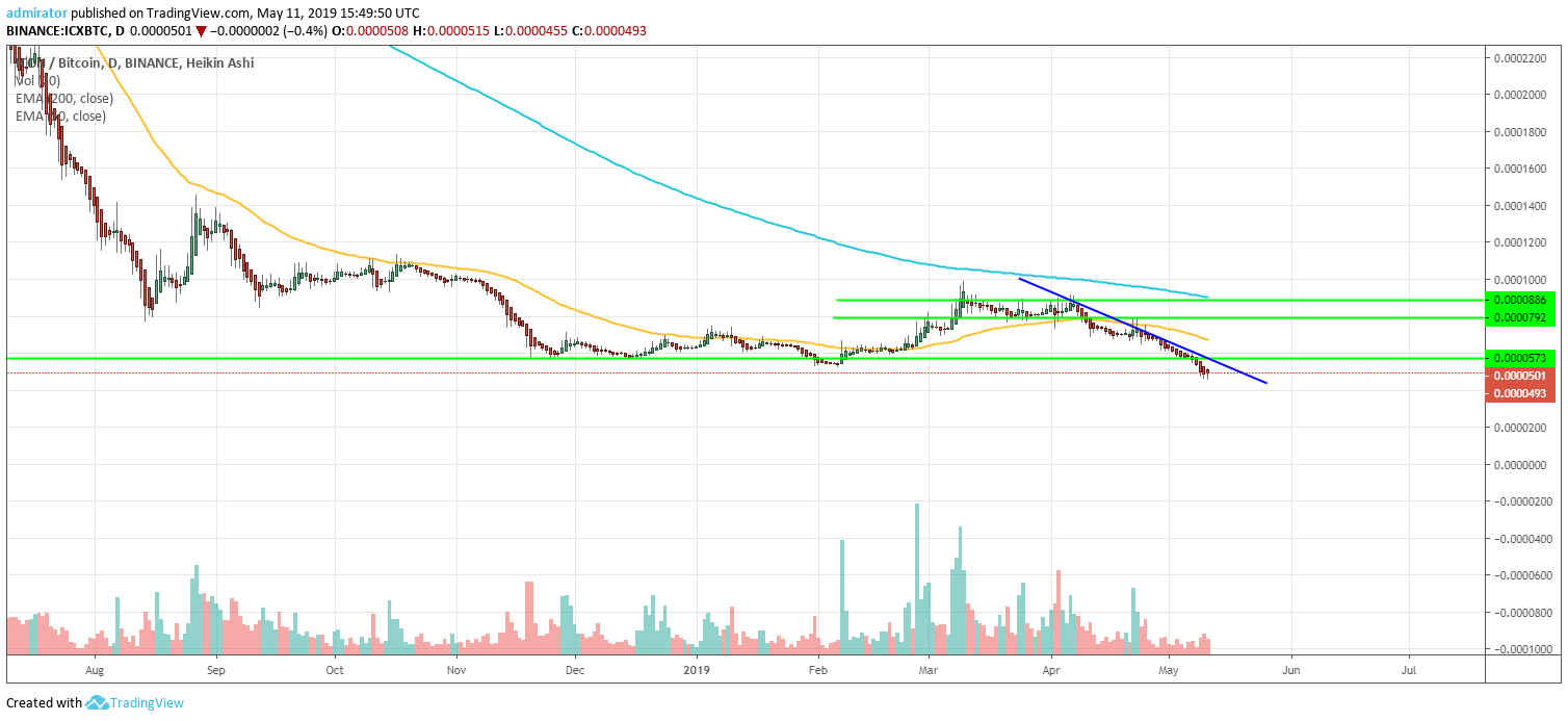 Icon (ICX) Price Prediction 2019 – Stooping To The New All
