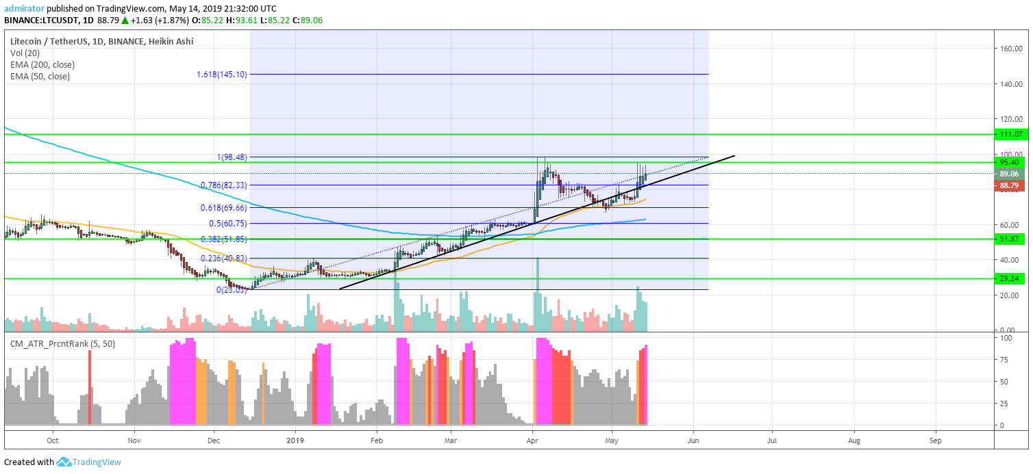 https://coinnewstelegraph.com/wp-content/uploads/2019/05/litecoin-ltc-price-analysis-and-prediction-2019-time-to-win-back-the-3-figure-values-mid-may-update.com