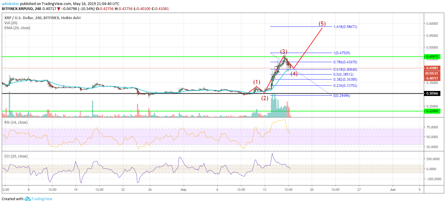 Ripple's XRP Price Analysis and Prediction 2019: Taking A