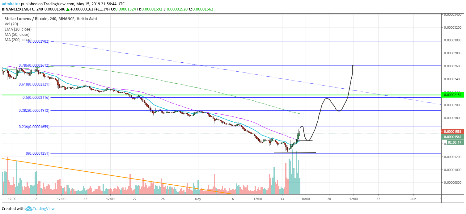 https://coinnewstelegraph.com/wp-content/uploads/2019/05/stellar-lumens-xlm-price-prediction-2019-defending-the-1440-sats-level-before-moving-up-may-16th-update.com