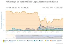 Bitcoin Dominance at 60%, Altcoins Face Major Capitulation Event