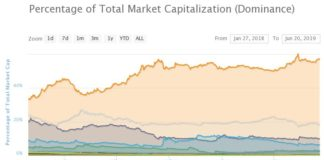Bitcoin Dominance Expected to Grow to 70%, Crypto Analyst Warns of Deceiving ALT/USD Charts
