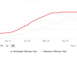 Bitcoin's energy use fell when its price crashed in November 2018, but the network's energy use has since climbed back up.