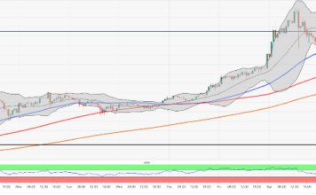 BTC/USD retreats from recent high, vulnerable to further correction