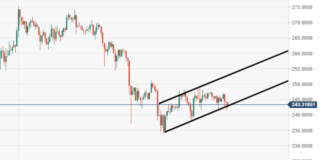 ETH/USD bullish flag structure eyed via the daily view
