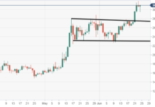 ETH/USD bulls looking for greater heights