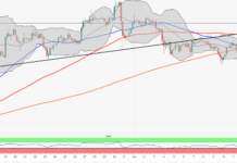 ETH/USD drops under $270, bears take revenge