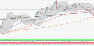 ETH/USD hovers around $270 amid directionless trading
