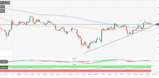 ETH/USD technicals suggest strong breakout past $250