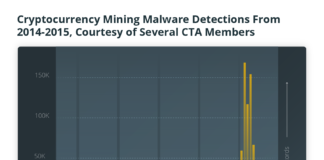 Cryptocurrency Mining Malware Detections from 2014-2015, Courtesy of Several CTA Members