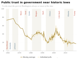 Public trust in government nearing historic lows, would it benefit bitcoin?