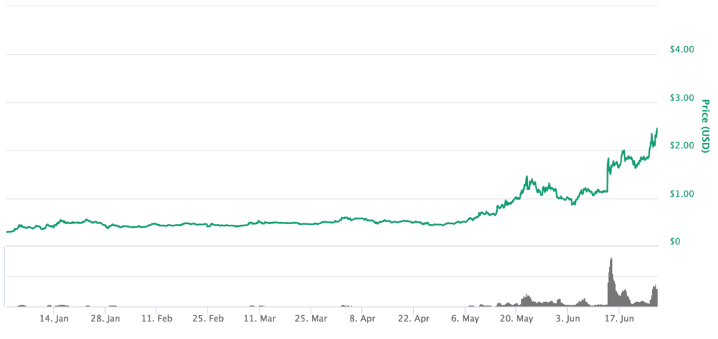 While Bitcoin Soars, This Cryptocurrency is up 737% Since January