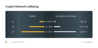 Lobbying lié à la crypto