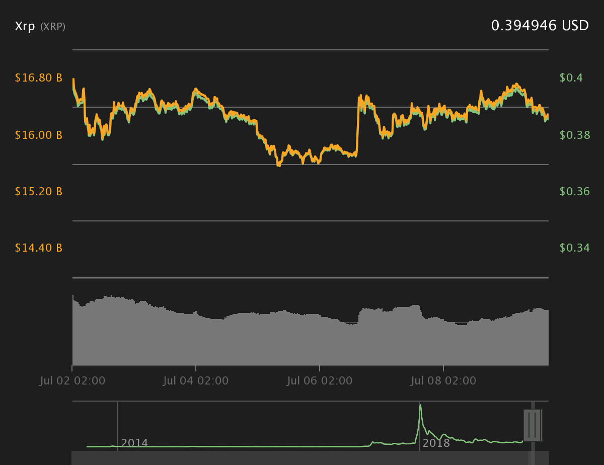XRP 7-Tages-Chart