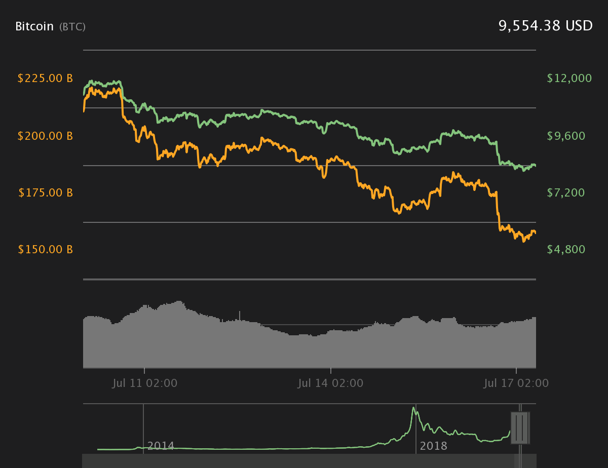Bitcoin 7-Tages-Kurstabelle