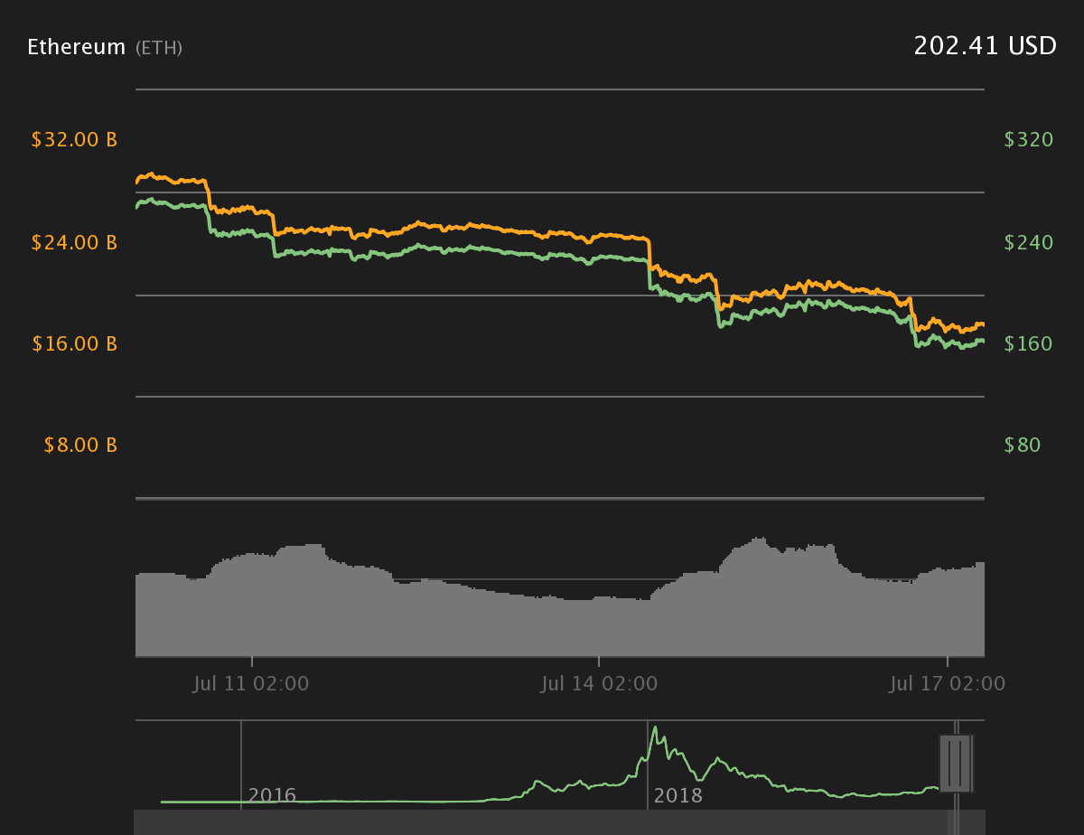Ether 7-Day Preis-Chart