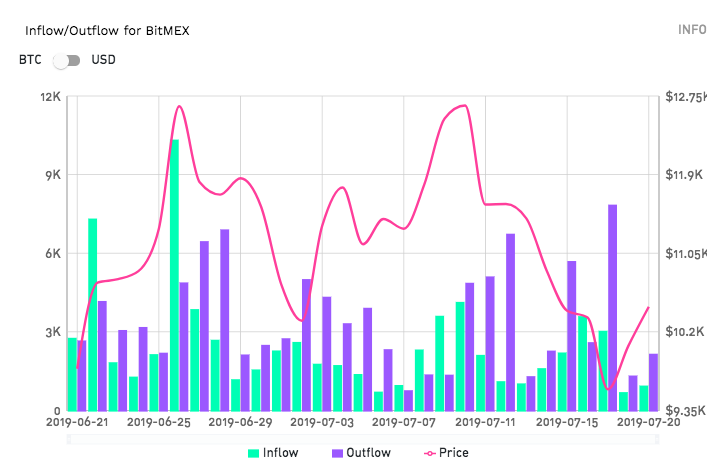 BTC Outflow on BitMEX Exceeded Inflow by $73M: TokenAnalyst | Coin