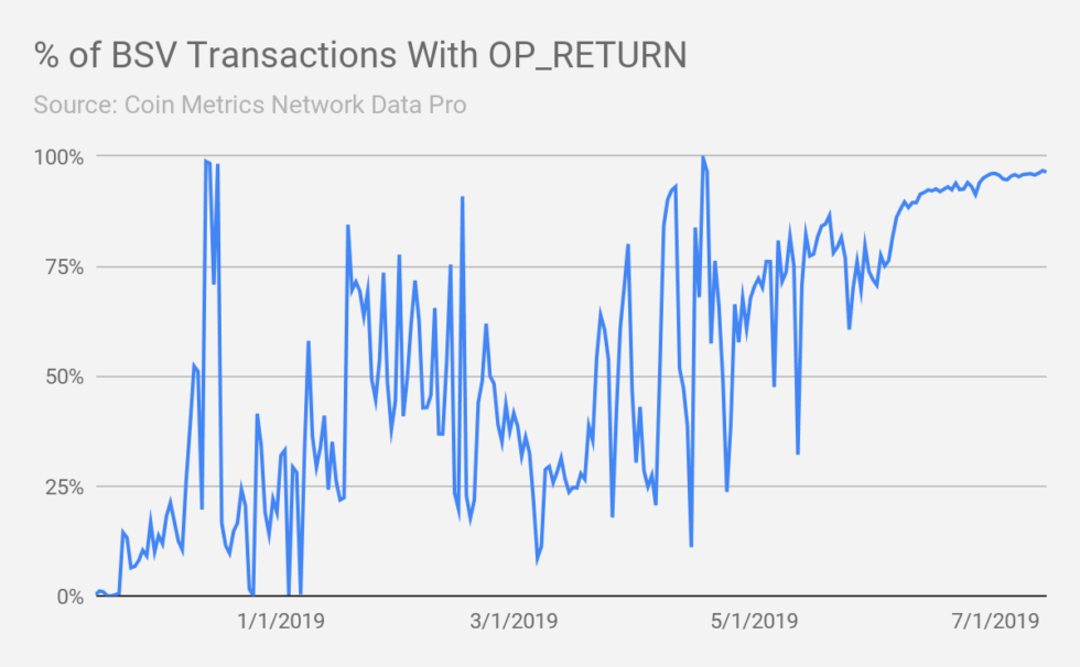 96% of Bitcoin SV Transactions Come from a Weather App