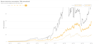 Bitcoin Consumes As Much Power As Switzerland, But Impact Remains Negligible