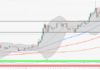 ETH/USD gets dangerously close to $200