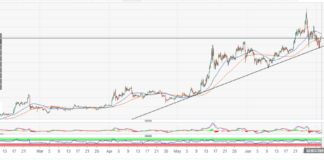 ETH/USD pullback hits a dead-end at $300; trendline hints upside breakout