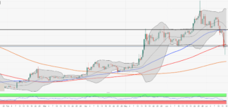 ETH/USD recovery blocked by $230 handle