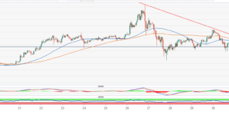 ETH/USD sends bullish signals; recovery still hampered