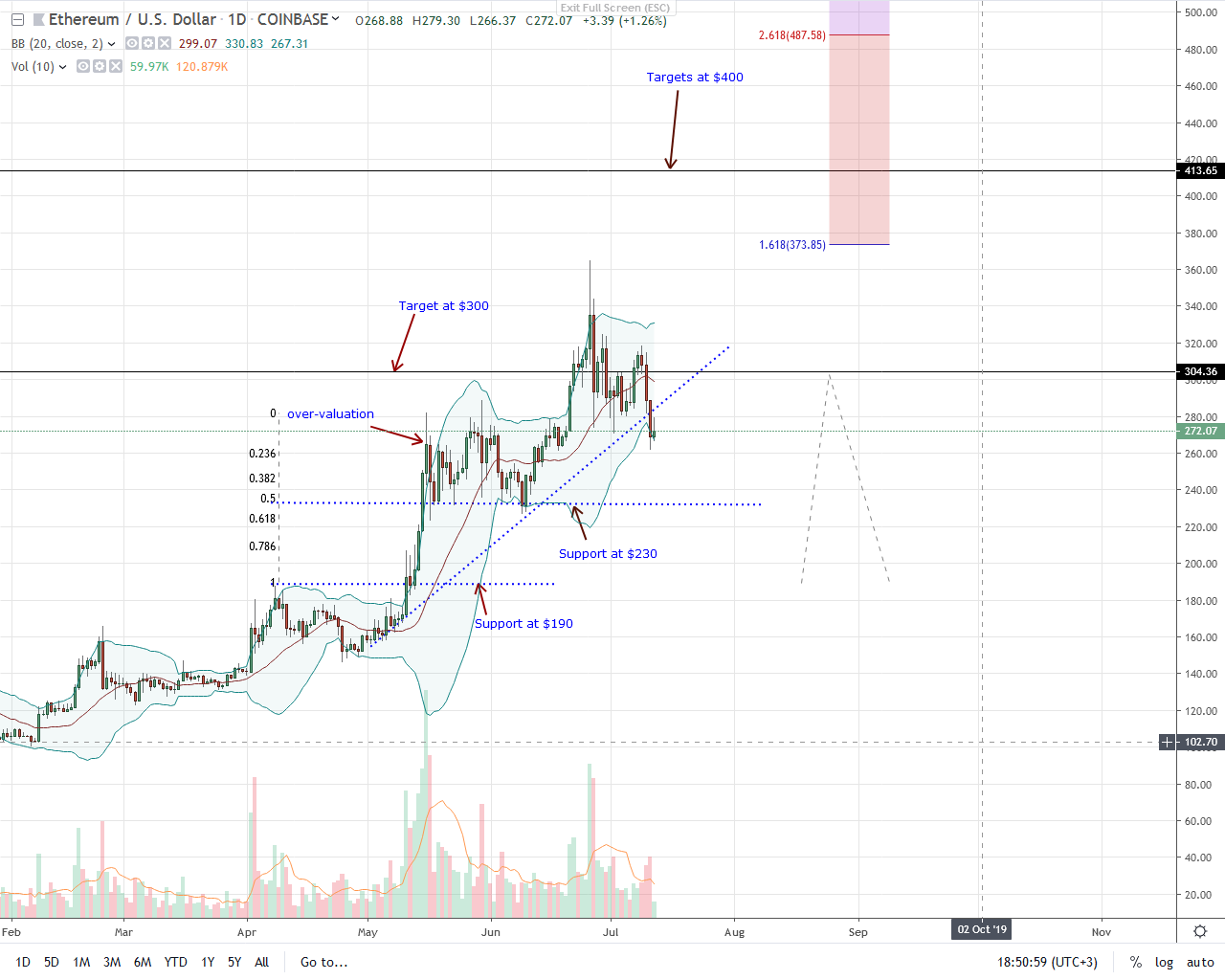ChainLink (LINK) Price Analysis and Prediction 2019