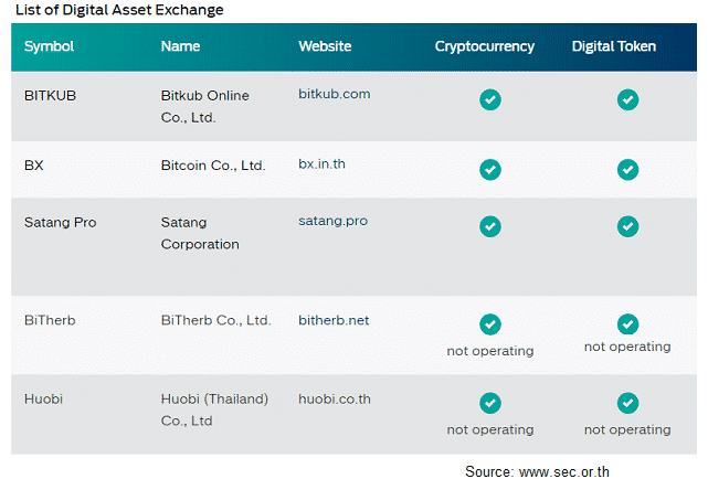 Huobi becomes 5th licensed cryptocurrency exchange in