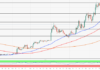 LTC/USD in retreat after a failed attempt to break above $100.00
