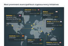 Most prominent municipal/local cryptocurrency initiatives