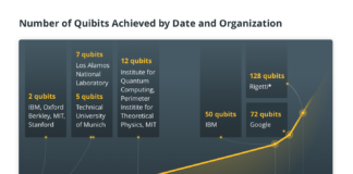 Number of Quibits Achieved by Date and Organization