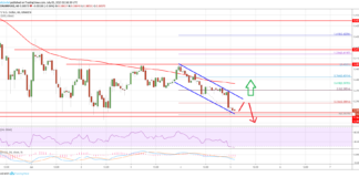 Ripple Price Analysis XRP-Diagramm