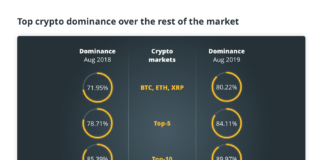 Top crypto dominance over the rest of the market