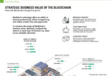 Blockchain er ikke en magisk kugle for sikkerhed. Kan vi stole på det? - World Economic Forum