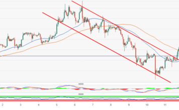 ETH/USD trading above the descending channel