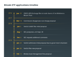 Bitcoin ETF applications timeline