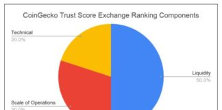 CoinGecko releases 'Trust Score 2.0' system to provide 360-degree view of cryptocurrency exchanges