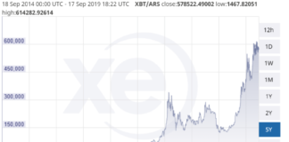 Crypto Exchange to Open in Crisis-Stricken Argentina, Where Bitcoin is at an ATH