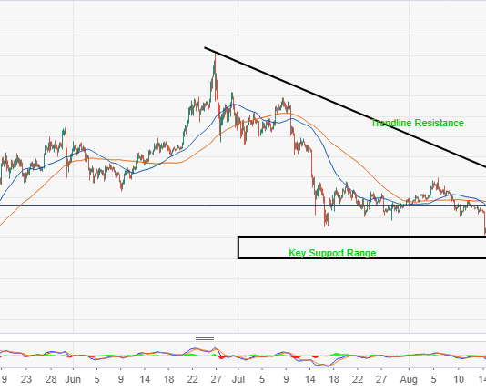 ETH/USD majestically breakouts, eyes set on $220