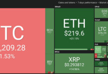 Cryptocurrency market 7-day performance. Source: Coin360