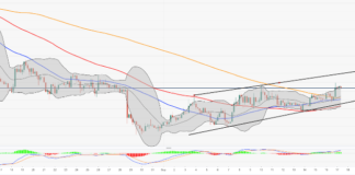 LTC/USD moves within a short-term upside channel