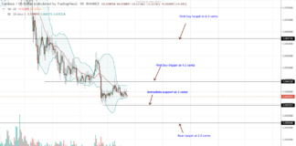 Cardano Daily Chart-Oct 23.png