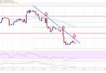 Ethereum Price Analysis ETH-kaavio