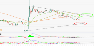 BTC/USD accelerates down to $8,100 support