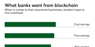 Chart: What banks want from blockchain