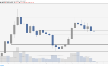 BTC / USD Monatschart. Quelle: TradingView