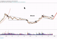 BTC US dollar price chart