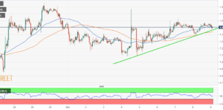 BTC / USD weekend-action børster skuldre med $ 7,600